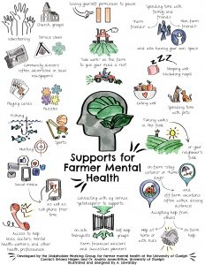 Supports for Farmer Mental Health Image